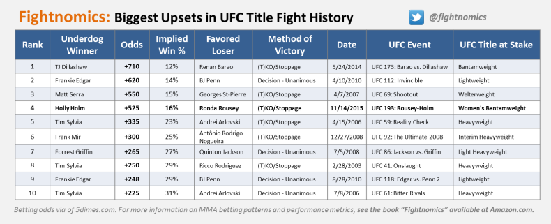 Biggest-UFC-Title-Fight-Upsets
